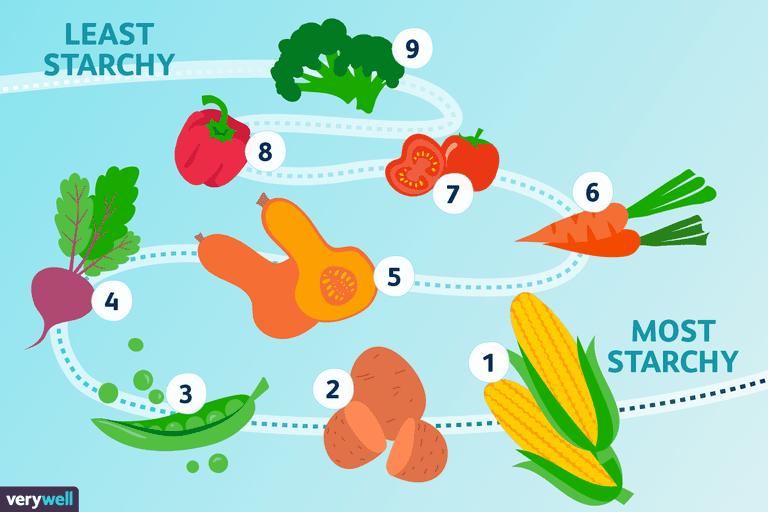 lista över grönsaker